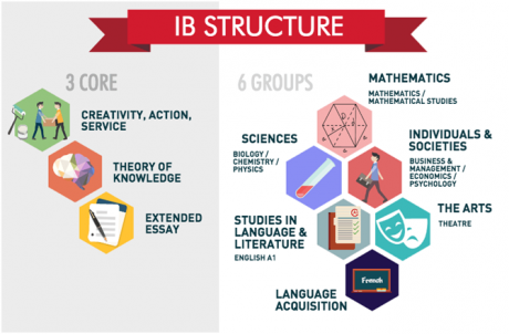 IB: International Baccalaureate Test Explained | Study Tips